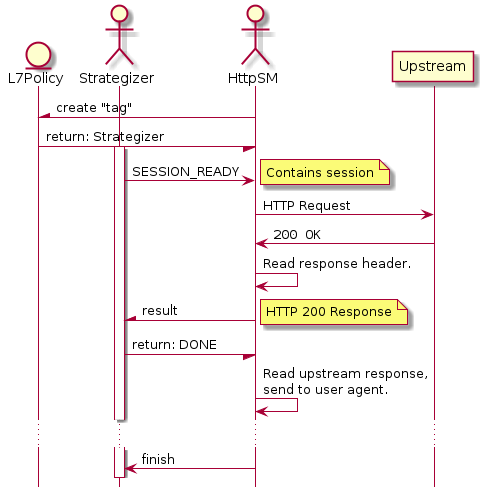 "entity L7Policy actor Strategizer actor HttpSM participant Upstream  hide footbox  HttpSM -\ L7Policy : create ""tag"" L7Policy -/ HttpSM : return: Strategizer activate Strategizer Strategizer -> HttpSM : SESSION_READY note right : Contains session HttpSM -> Upstream : HTTP Request Upstream -> HttpSM : """"200 OK"""" HttpSM -> HttpSM : Read response header. HttpSM -\ Strategizer : result note right : HTTP 200 Response Strategizer -/ HttpSM : return: DONE HttpSM -> HttpSM : Read upstream response,\nsend to user agent. ... HttpSM -> Strategizer : finish"