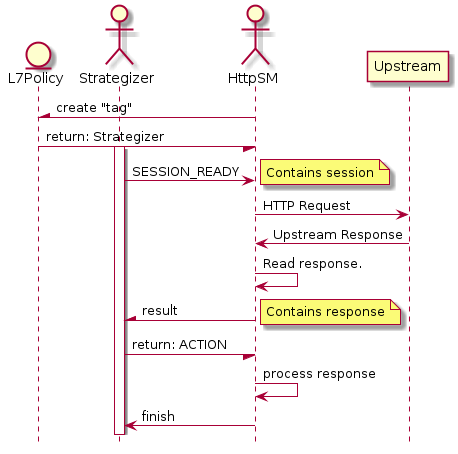 "entity L7Policy actor Strategizer actor HttpSM participant Upstream  hide footbox  HttpSM -\ L7Policy : create ""tag"" L7Policy -/ HttpSM : return: Strategizer activate Strategizer Strategizer -> HttpSM : SESSION_READY note right : Contains session HttpSM -> Upstream : HTTP Request Upstream -> HttpSM : Upstream Response HttpSM -> HttpSM : Read response. HttpSM -\ Strategizer : result note right : Contains response Strategizer -/ HttpSM : return: ACTION HttpSM -> HttpSM : process response HttpSM -> Strategizer : finish"