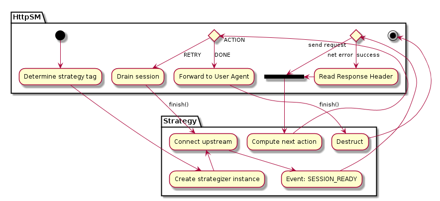 "partition HttpSM {    (*) --> ""Determine strategy tag"" }  partition Strategy {    ""Determine strategy tag"" --> ""Create strategizer instance""    ""Create strategizer instance"" -u-> ""Connect upstream""    ""Connect upstream"" --> ""Event: SESSION_READY"" }  partition HttpSM {    ""Event: SESSION_READY"" -l->  if ""send request"" then       -->[net error] ===RESULT===    else       -->[success] ""Read Response Header""       -> ===RESULT===    endif }  partition Strategy {    --> ""Compute next action"" }  partition HttpSM {    if ""ACTION"" then       -->[DONE] ""Forward to User Agent""    else       -->[RETRY] ""Drain session""    endif }  partition Strategy {    ""Drain session"" -->[finish()] ""Connect upstream""    ""Forward to User Agent"" -down->[finish()] ""Destruct"" }  partition HttpSM {    ""Destruct"" --> (*) }"